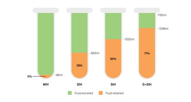WIH - 5% (88ml) Fluid retained, GIH 39% (683ml) Fluid retained, SIH - 60% (1050ml) Fluid retained, G+SIH - 77% (1348ml) Fluid retained